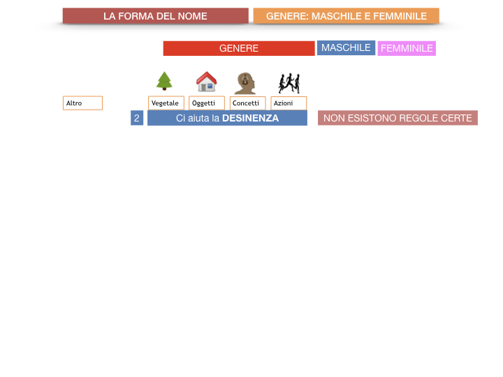 7.1.GRAMMATICA_NOMI_FORMA_GENERE_SIMULAZIONE.030