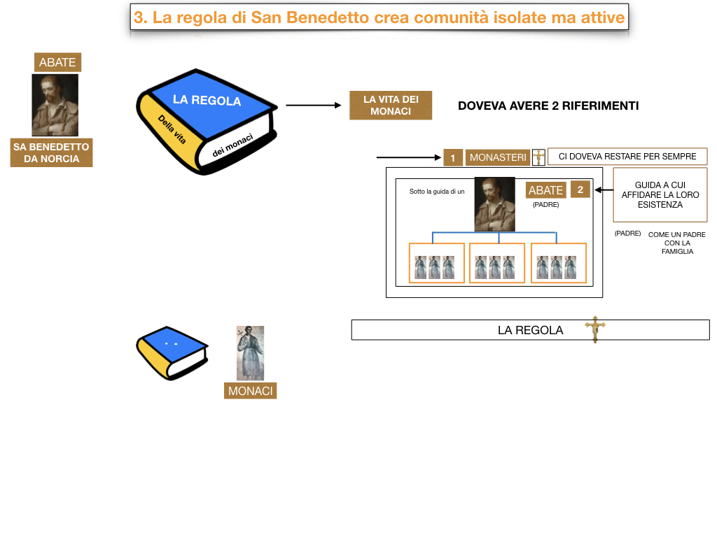 8.IL MONACHESIMO_SIMULAZIONE.057