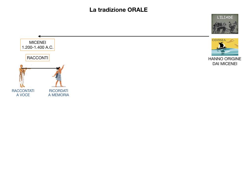 EPICA_1MEDIA_OMERO_VIRGILIO_EPICA CLASSICA_TEMI_STILE_SIMULAZIONE.024