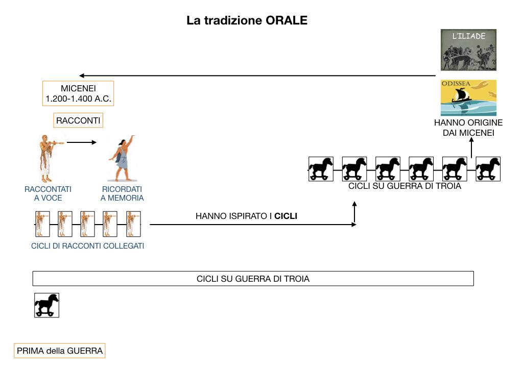 EPICA_1MEDIA_OMERO_VIRGILIO_EPICA CLASSICA_TEMI_STILE_SIMULAZIONE.028