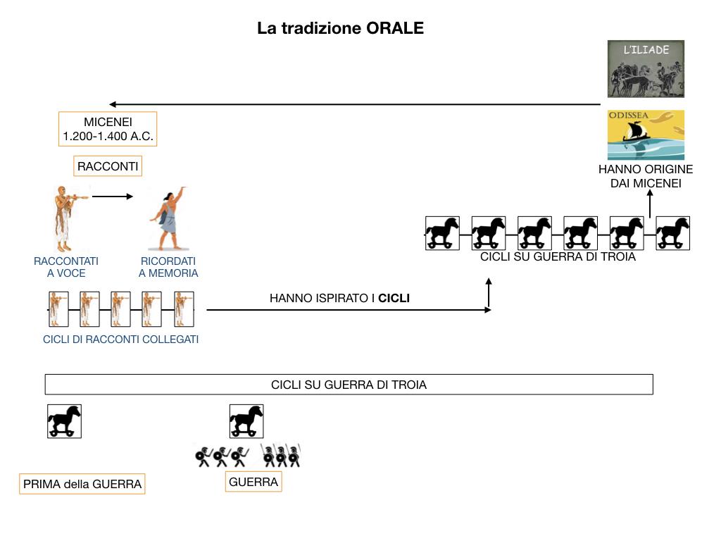 EPICA_1MEDIA_OMERO_VIRGILIO_EPICA CLASSICA_TEMI_STILE_SIMULAZIONE.029