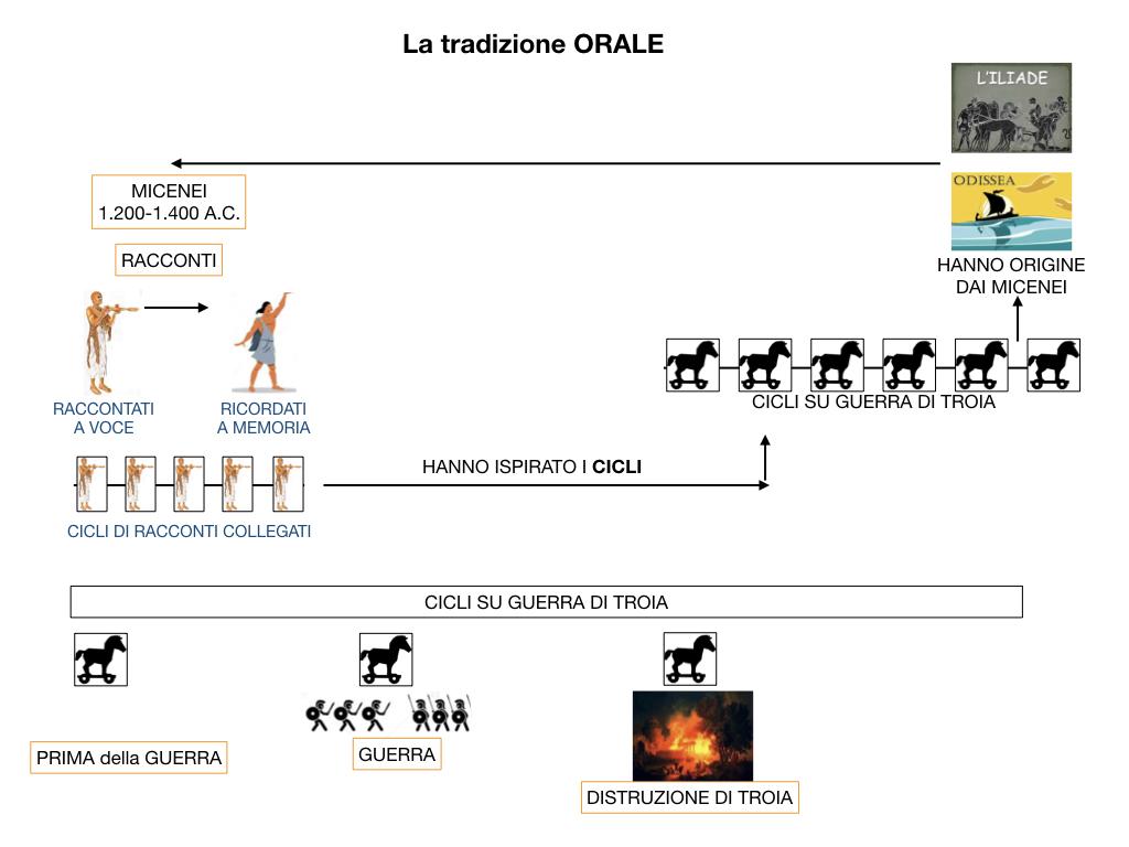EPICA_1MEDIA_OMERO_VIRGILIO_EPICA CLASSICA_TEMI_STILE_SIMULAZIONE.030
