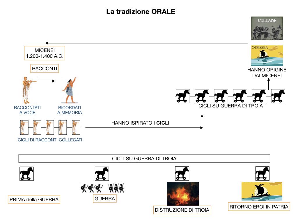 EPICA_1MEDIA_OMERO_VIRGILIO_EPICA CLASSICA_TEMI_STILE_SIMULAZIONE.031