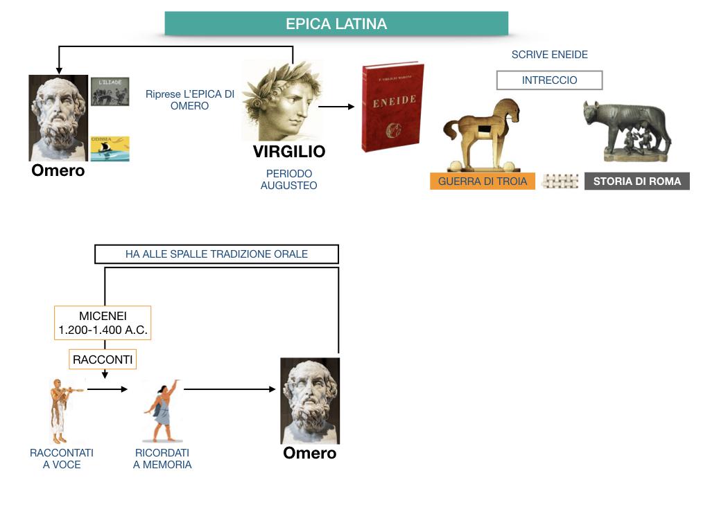 EPICA_1MEDIA_OMERO_VIRGILIO_EPICA CLASSICA_TEMI_STILE_SIMULAZIONE.042
