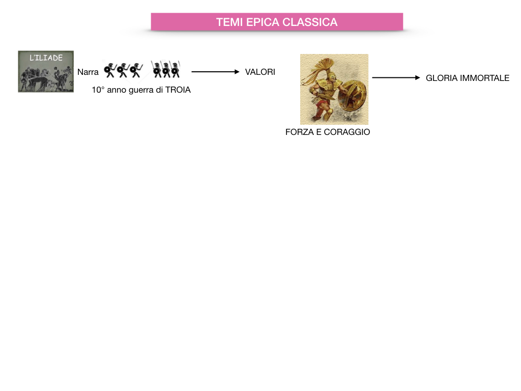 EPICA_1MEDIA_OMERO_VIRGILIO_EPICA CLASSICA_TEMI_STILE_SIMULAZIONE.051