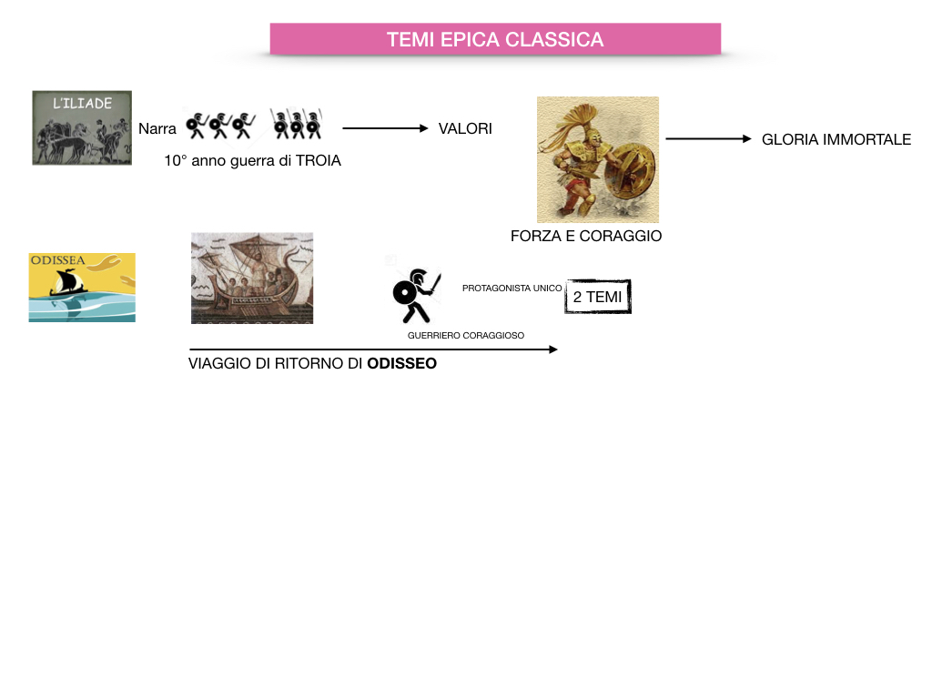 EPICA_1MEDIA_OMERO_VIRGILIO_EPICA CLASSICA_TEMI_STILE_SIMULAZIONE.054