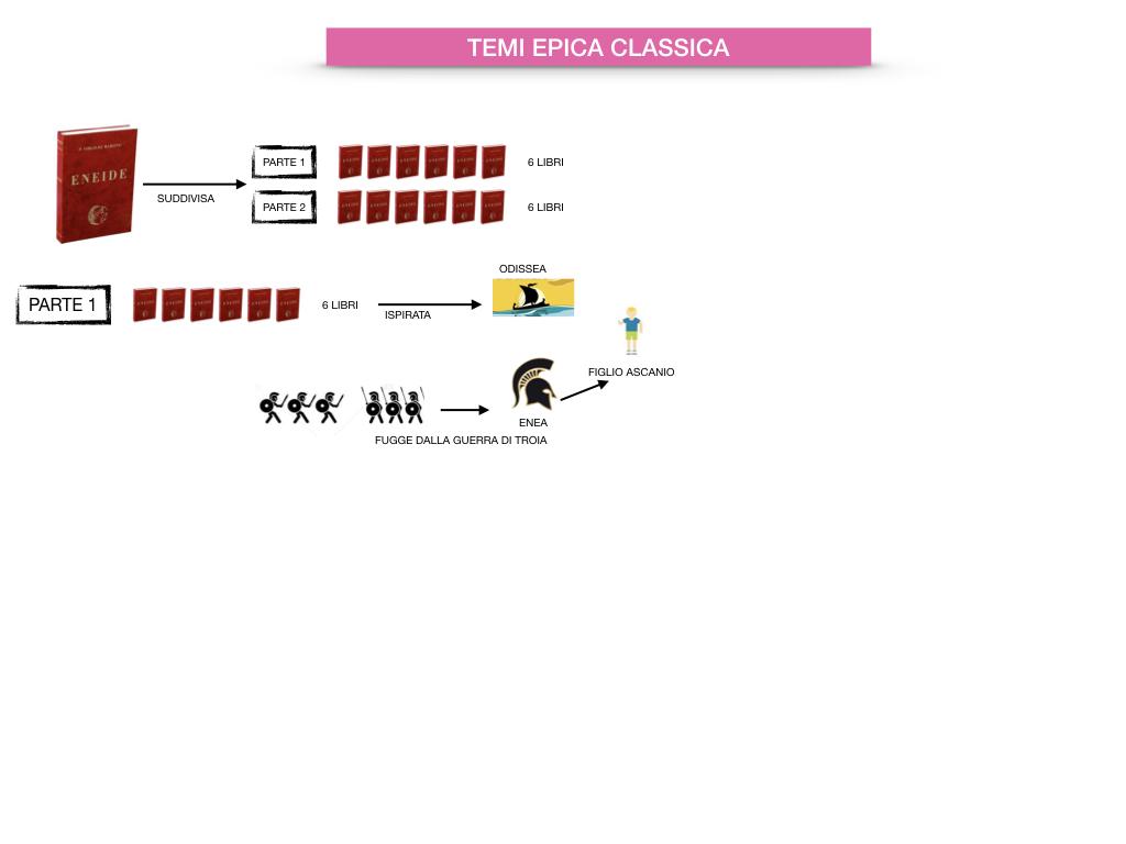 EPICA_1MEDIA_OMERO_VIRGILIO_EPICA CLASSICA_TEMI_STILE_SIMULAZIONE.069