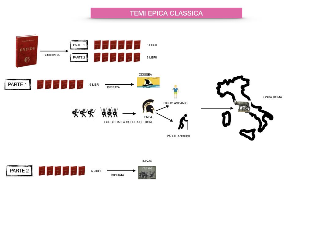 EPICA_1MEDIA_OMERO_VIRGILIO_EPICA CLASSICA_TEMI_STILE_SIMULAZIONE.074
