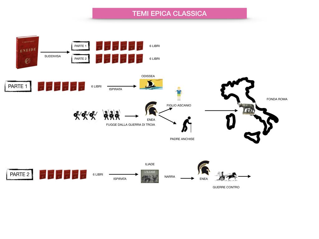 EPICA_1MEDIA_OMERO_VIRGILIO_EPICA CLASSICA_TEMI_STILE_SIMULAZIONE.076