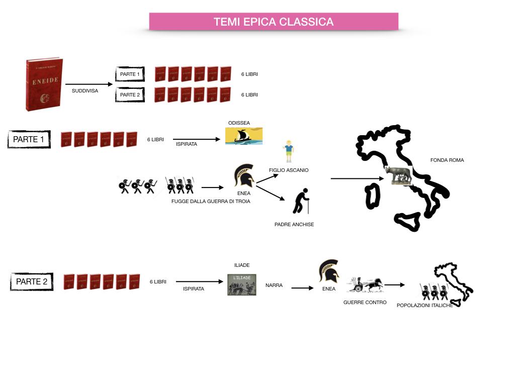 EPICA_1MEDIA_OMERO_VIRGILIO_EPICA CLASSICA_TEMI_STILE_SIMULAZIONE.077