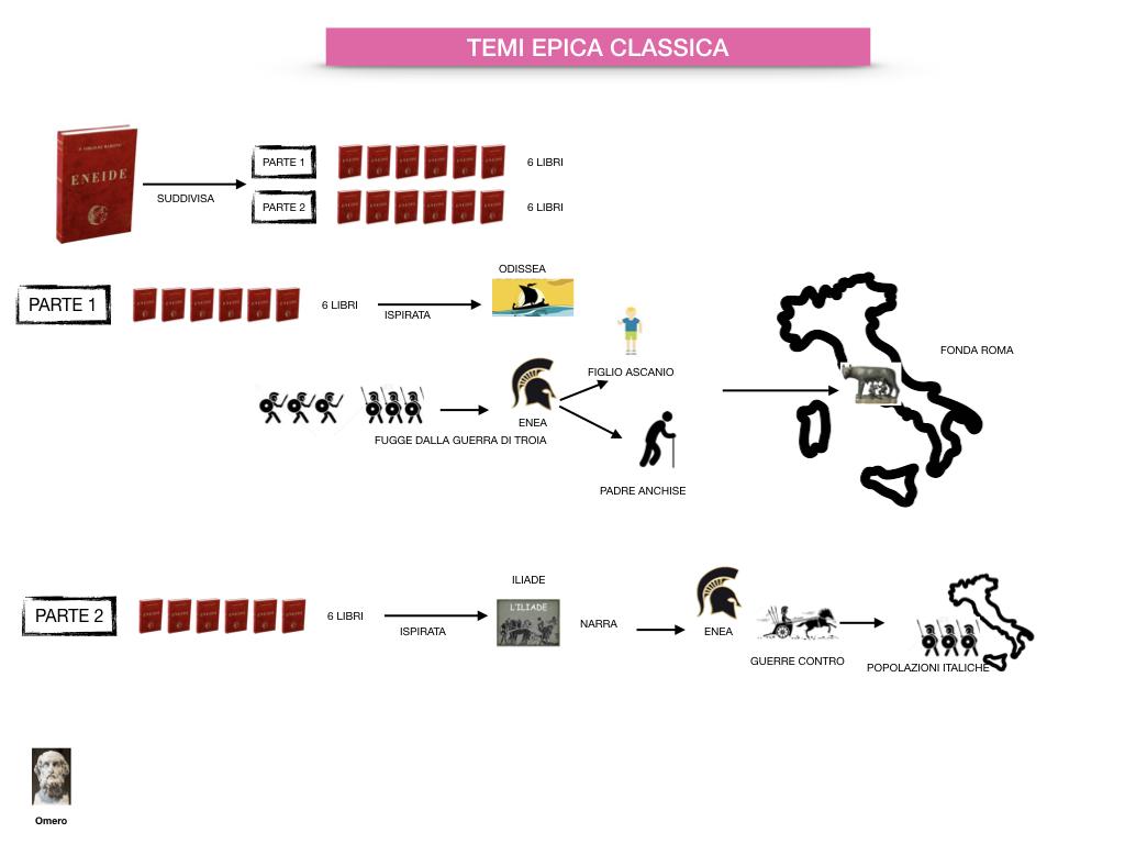 EPICA_1MEDIA_OMERO_VIRGILIO_EPICA CLASSICA_TEMI_STILE_SIMULAZIONE.078