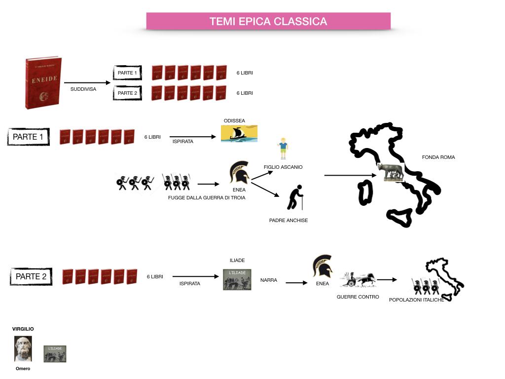 EPICA_1MEDIA_OMERO_VIRGILIO_EPICA CLASSICA_TEMI_STILE_SIMULAZIONE.079