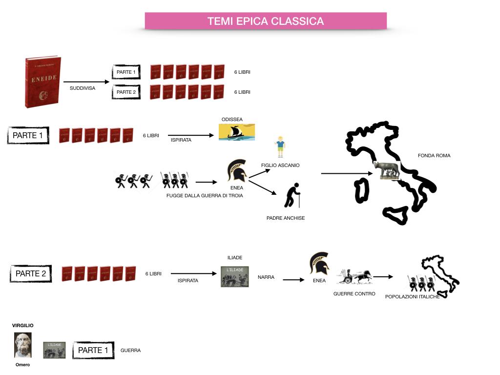 EPICA_1MEDIA_OMERO_VIRGILIO_EPICA CLASSICA_TEMI_STILE_SIMULAZIONE.080