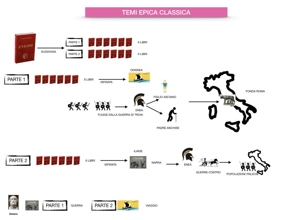 EPICA_1MEDIA_OMERO_VIRGILIO_EPICA CLASSICA_TEMI_STILE_SIMULAZIONE.081