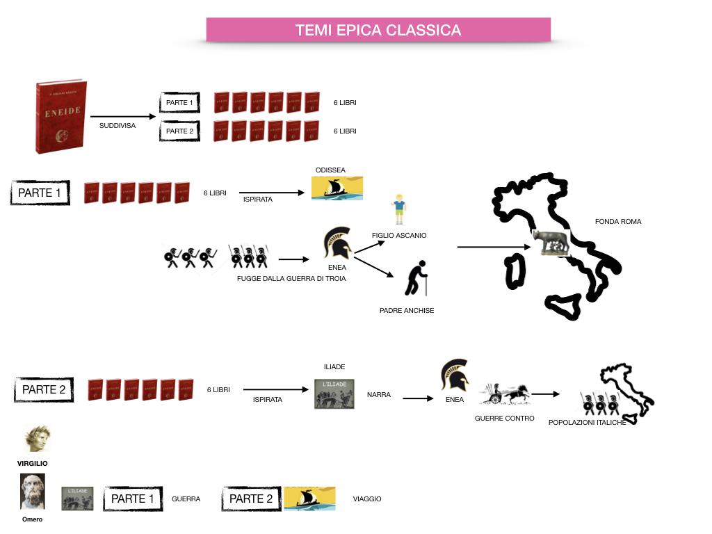 EPICA_1MEDIA_OMERO_VIRGILIO_EPICA CLASSICA_TEMI_STILE_SIMULAZIONE.082