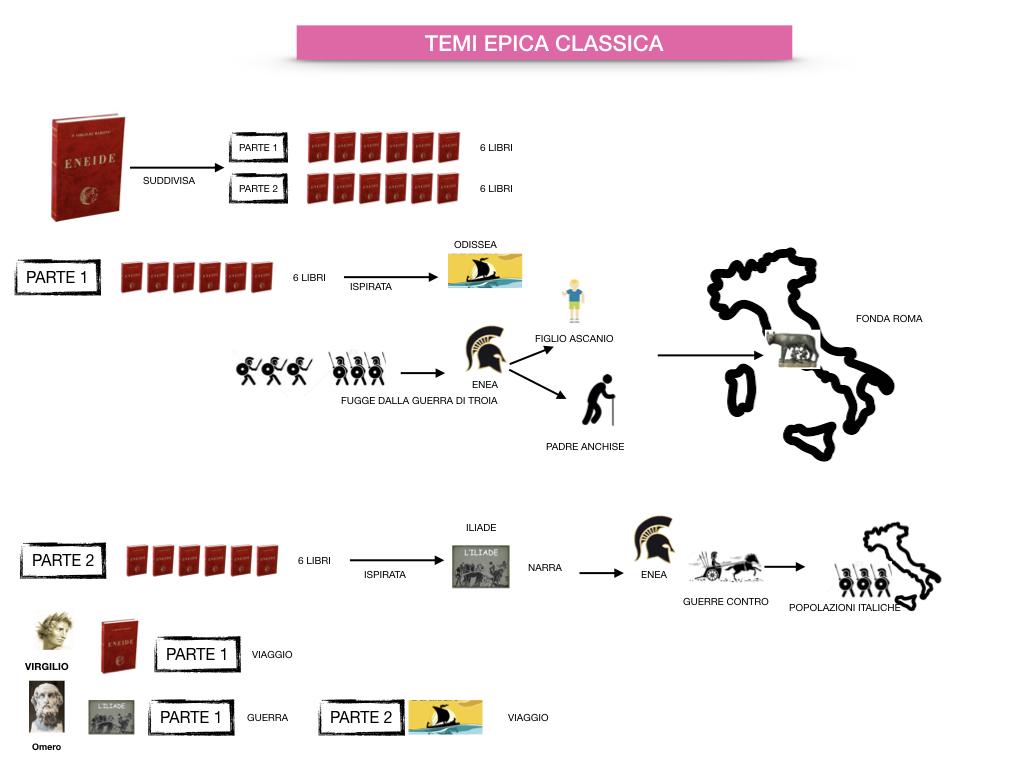 EPICA_1MEDIA_OMERO_VIRGILIO_EPICA CLASSICA_TEMI_STILE_SIMULAZIONE.083