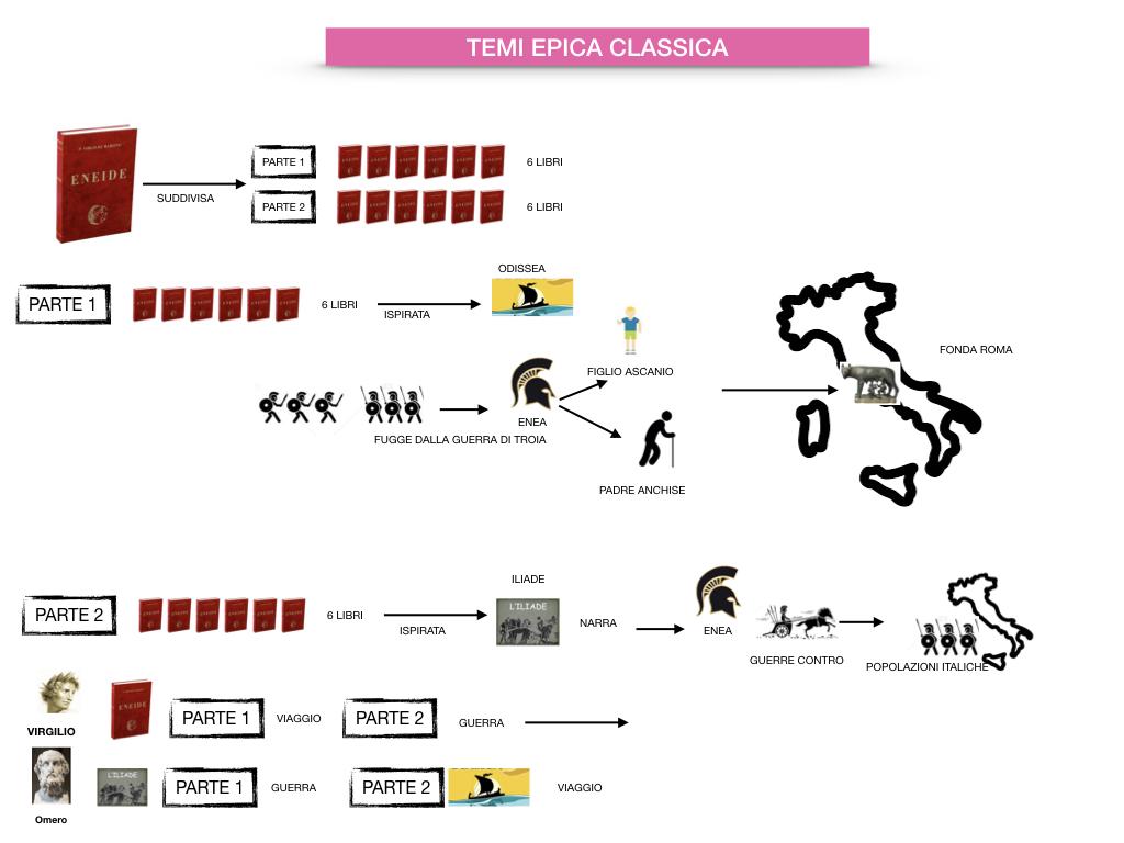 EPICA_1MEDIA_OMERO_VIRGILIO_EPICA CLASSICA_TEMI_STILE_SIMULAZIONE.084