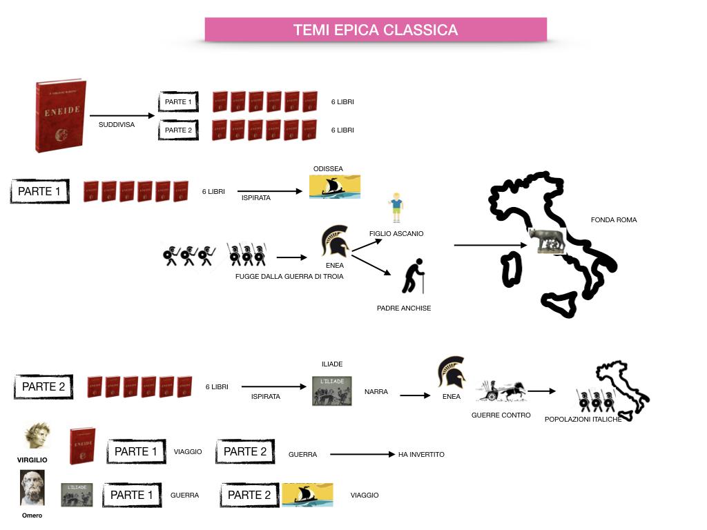 EPICA_1MEDIA_OMERO_VIRGILIO_EPICA CLASSICA_TEMI_STILE_SIMULAZIONE.085