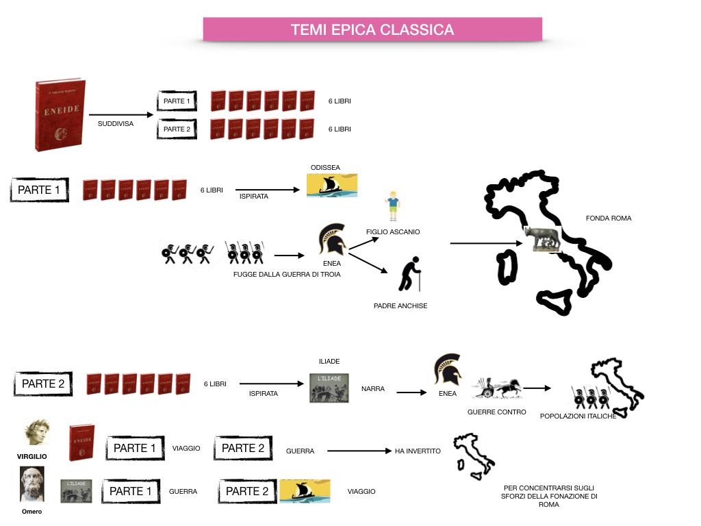 EPICA_1MEDIA_OMERO_VIRGILIO_EPICA CLASSICA_TEMI_STILE_SIMULAZIONE.086