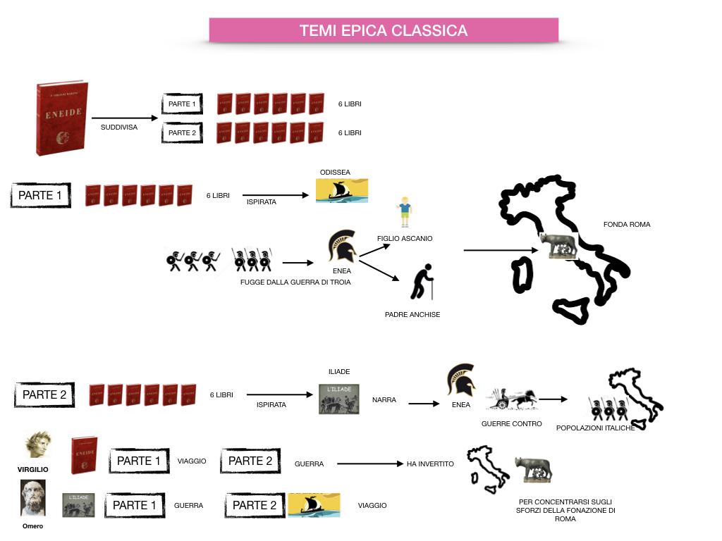 EPICA_1MEDIA_OMERO_VIRGILIO_EPICA CLASSICA_TEMI_STILE_SIMULAZIONE.087