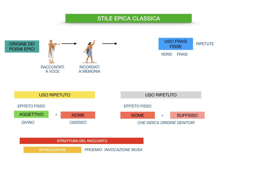 EPICA_1MEDIA_OMERO_VIRGILIO_EPICA CLASSICA_TEMI_STILE_SIMULAZIONE.098