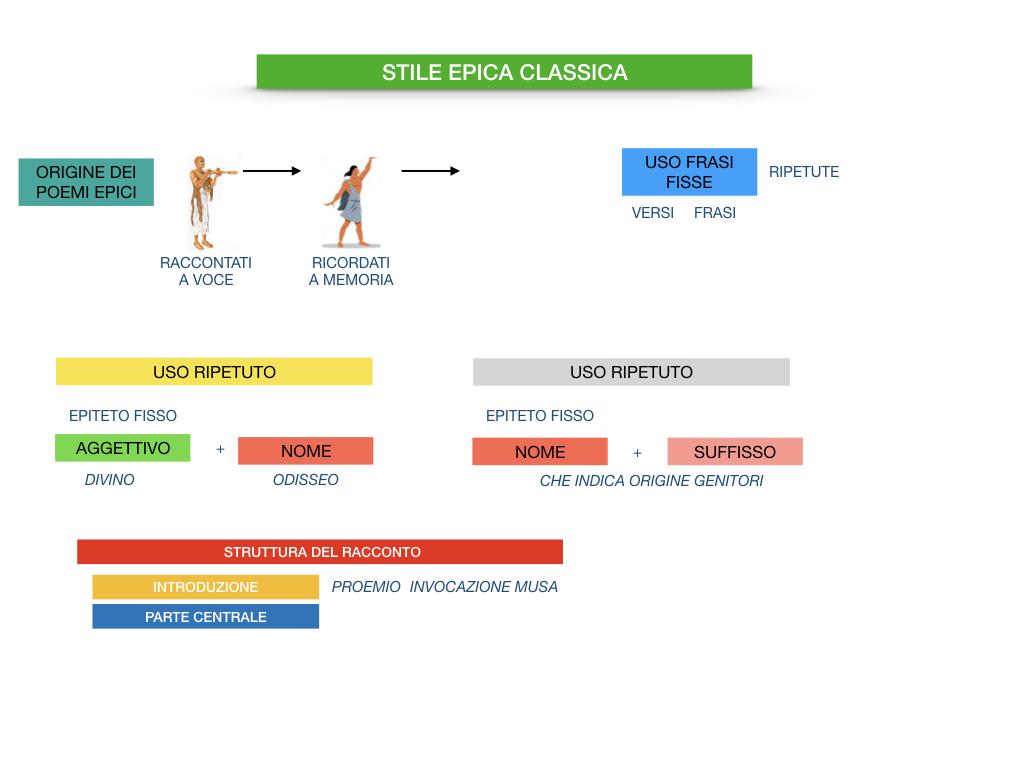 EPICA_1MEDIA_OMERO_VIRGILIO_EPICA CLASSICA_TEMI_STILE_SIMULAZIONE.099