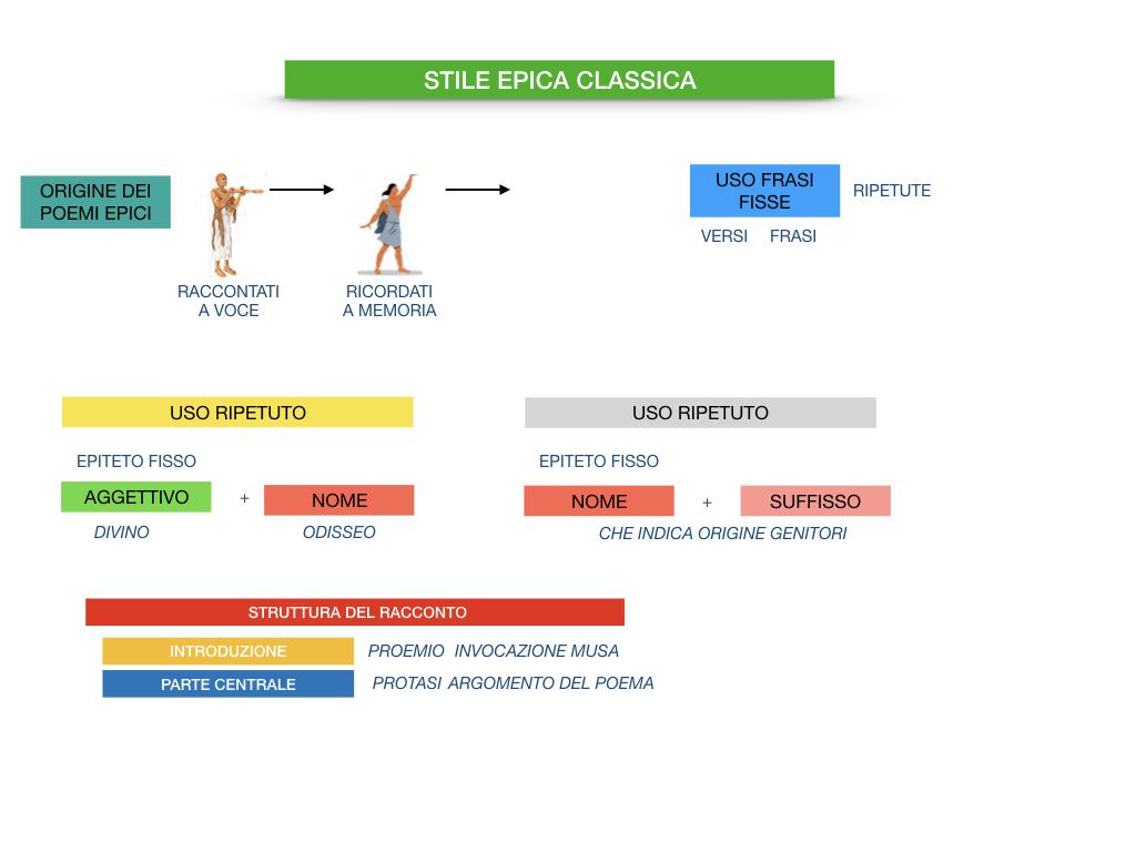 EPICA_1MEDIA_OMERO_VIRGILIO_EPICA CLASSICA_TEMI_STILE_SIMULAZIONE.101