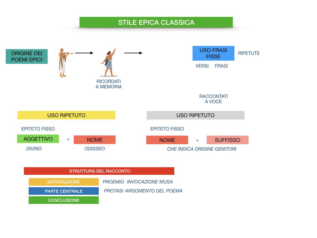 EPICA_1MEDIA_OMERO_VIRGILIO_EPICA CLASSICA_TEMI_STILE_SIMULAZIONE.102