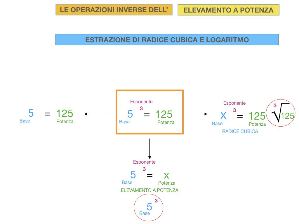 RADICE_LOGARITMO versione_ bis_SIMULAZIONE sito.071