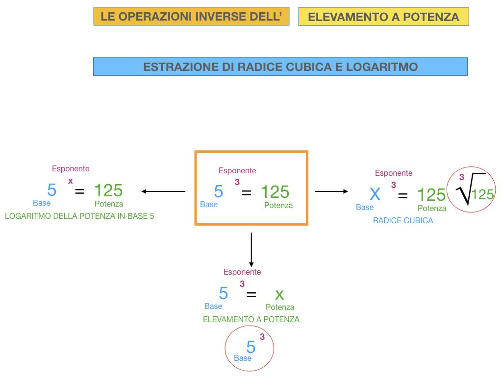 RADICE_LOGARITMO versione_ bis_SIMULAZIONE sito.073