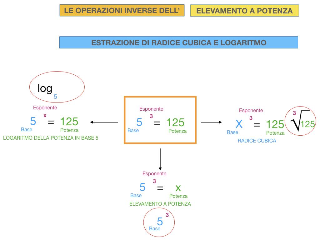 RADICE_LOGARITMO versione_ bis_SIMULAZIONE sito.075