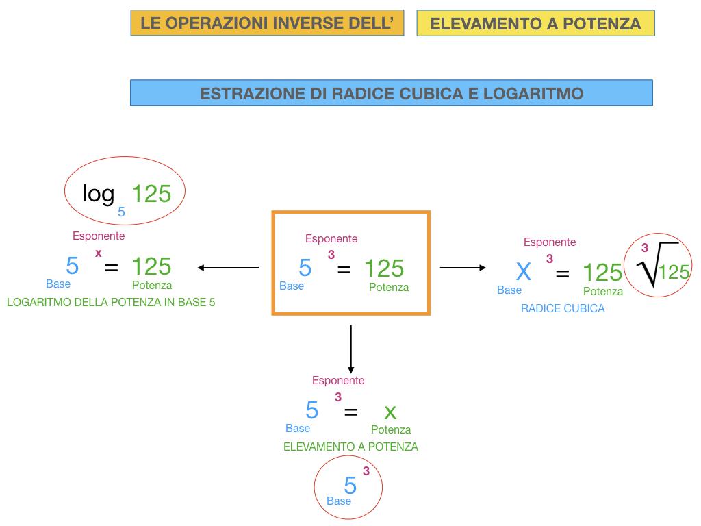 RADICE_LOGARITMO versione_ bis_SIMULAZIONE sito.076