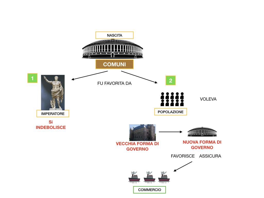 10.COMUNI MEDIEVALI_SIMULAZIONE.023