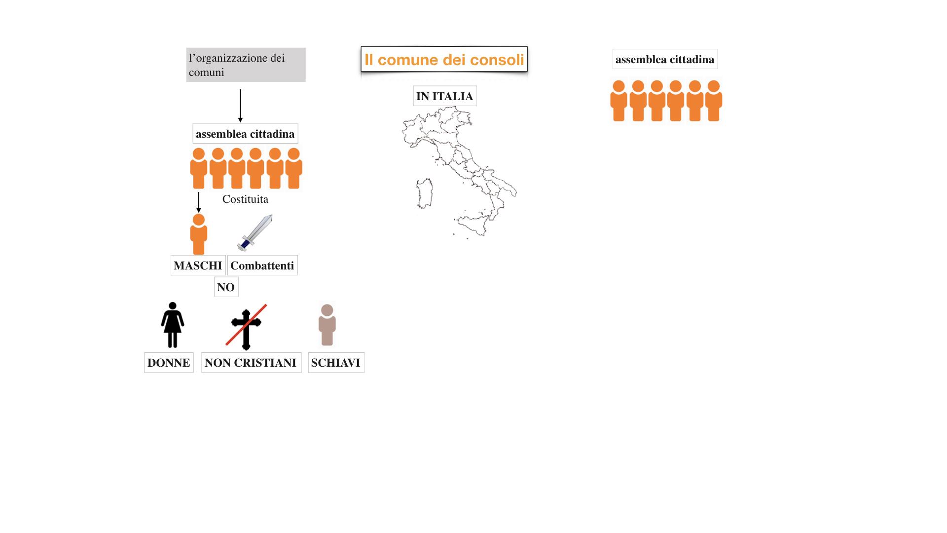 10.bisCOMUNI dei consoli, del podestà, popolare_esteso.010