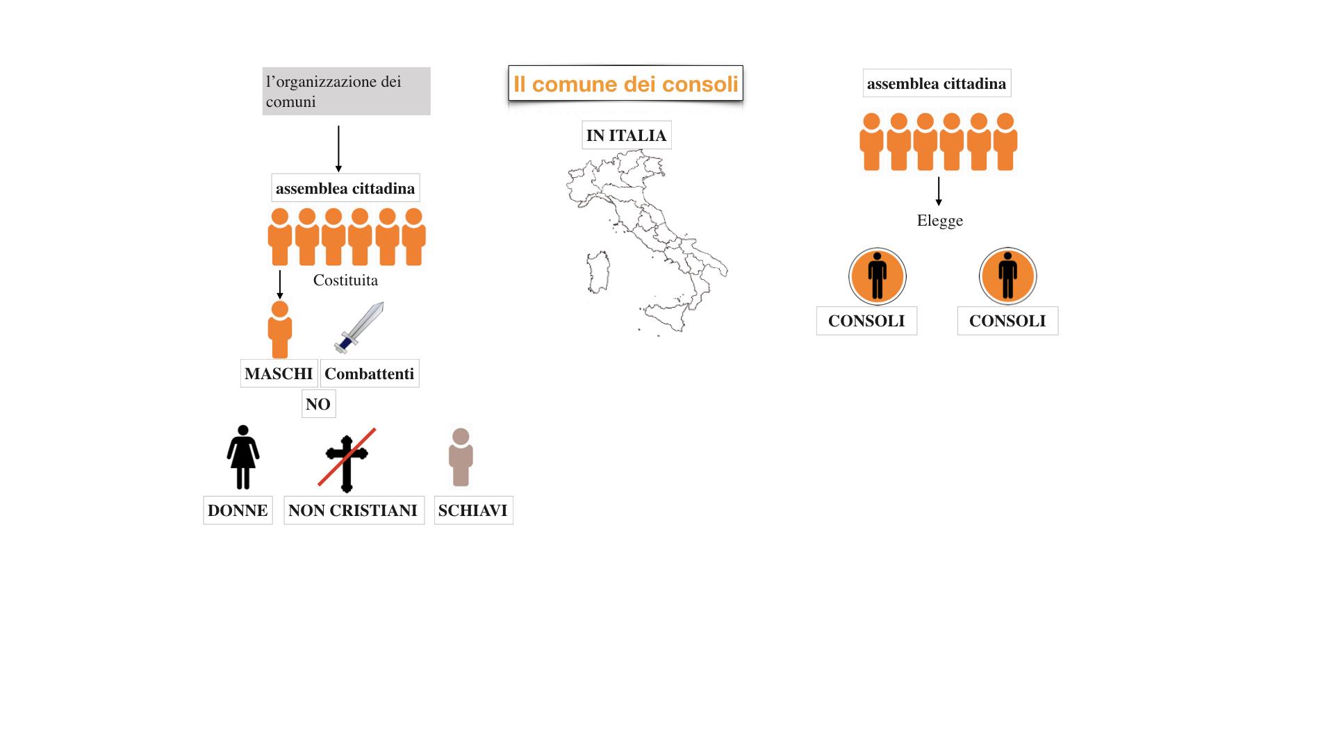 10.bisCOMUNI dei consoli, del podestà, popolare_esteso.011
