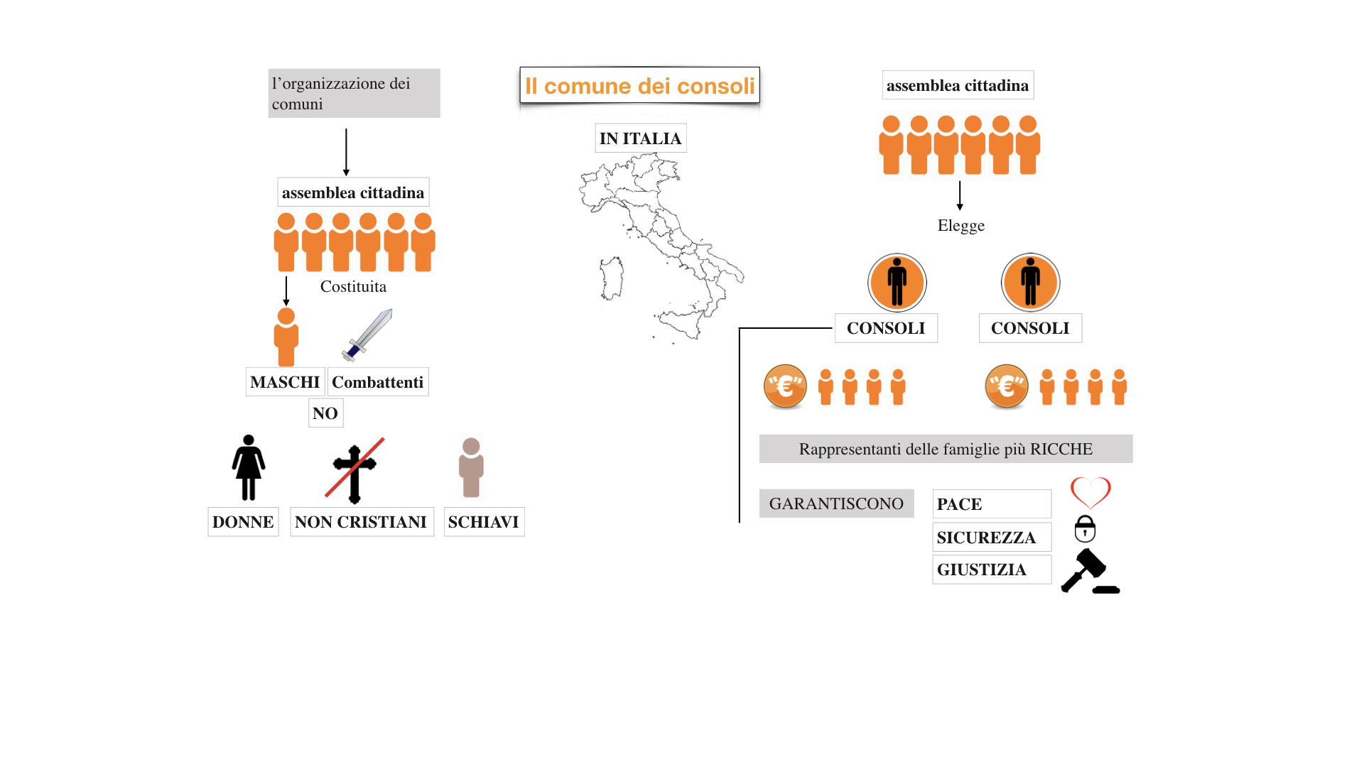 10.bisCOMUNI dei consoli, del podestà, popolare_esteso.016