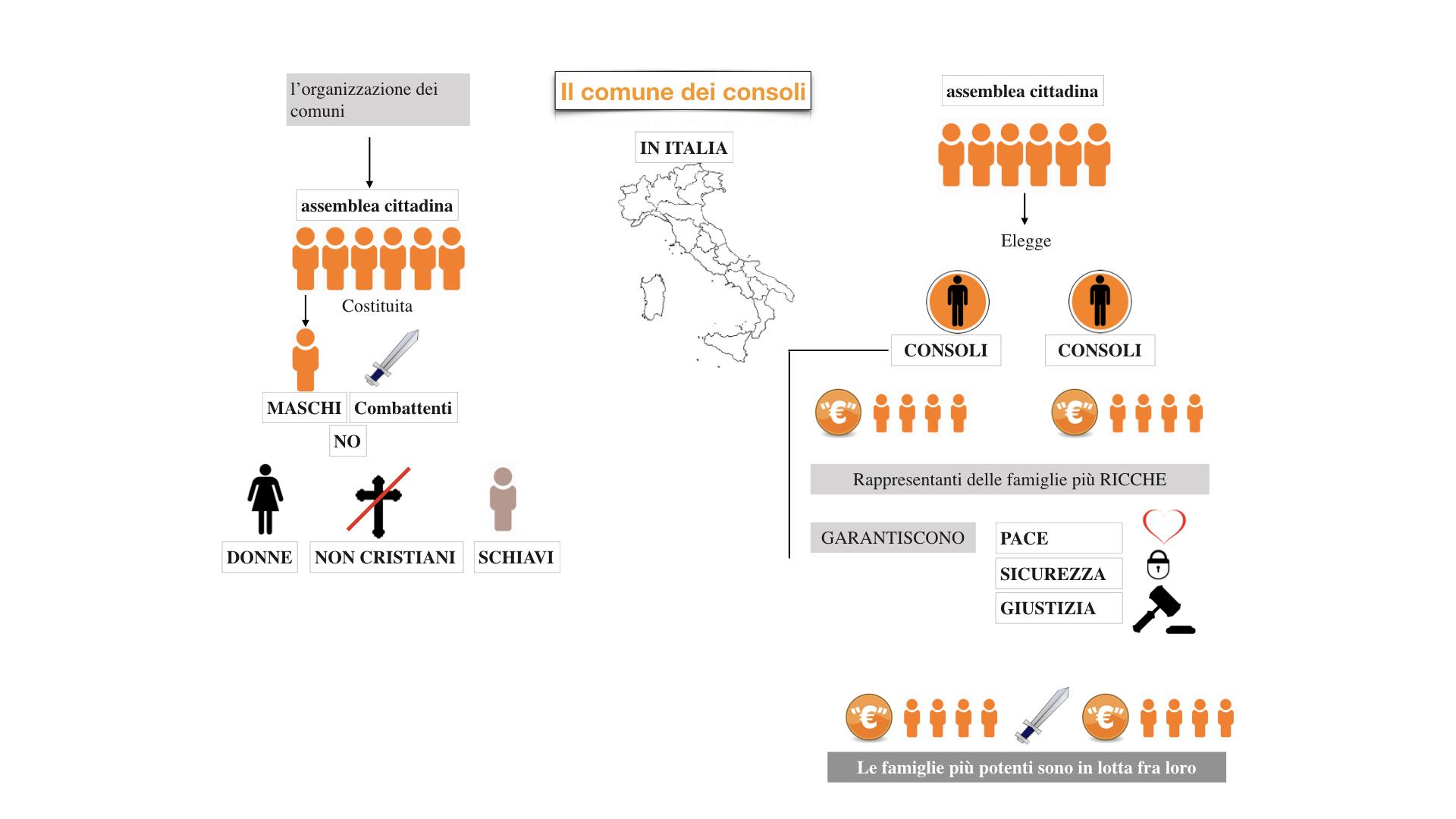 10.bisCOMUNI dei consoli, del podestà, popolare_esteso.017