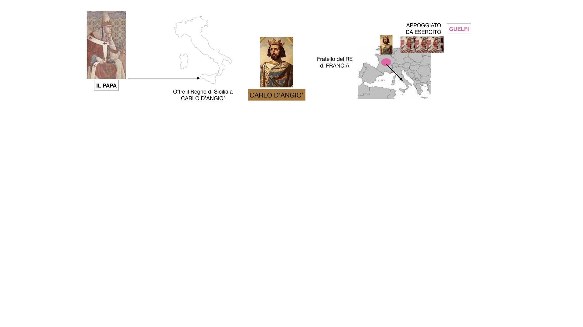 14.FEDERICO 2 si scontra con PAPA E COMUNI_SIMULAZIONE_estesa.022