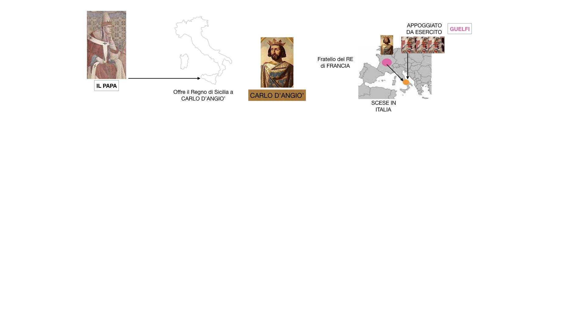 14.FEDERICO 2 si scontra con PAPA E COMUNI_SIMULAZIONE_estesa.023