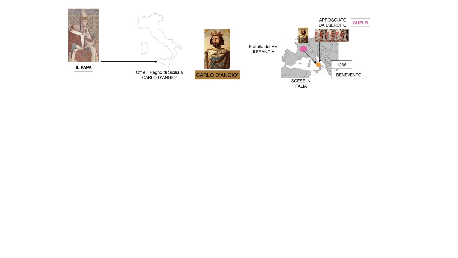 14.FEDERICO 2 si scontra con PAPA E COMUNI_SIMULAZIONE_estesa.024