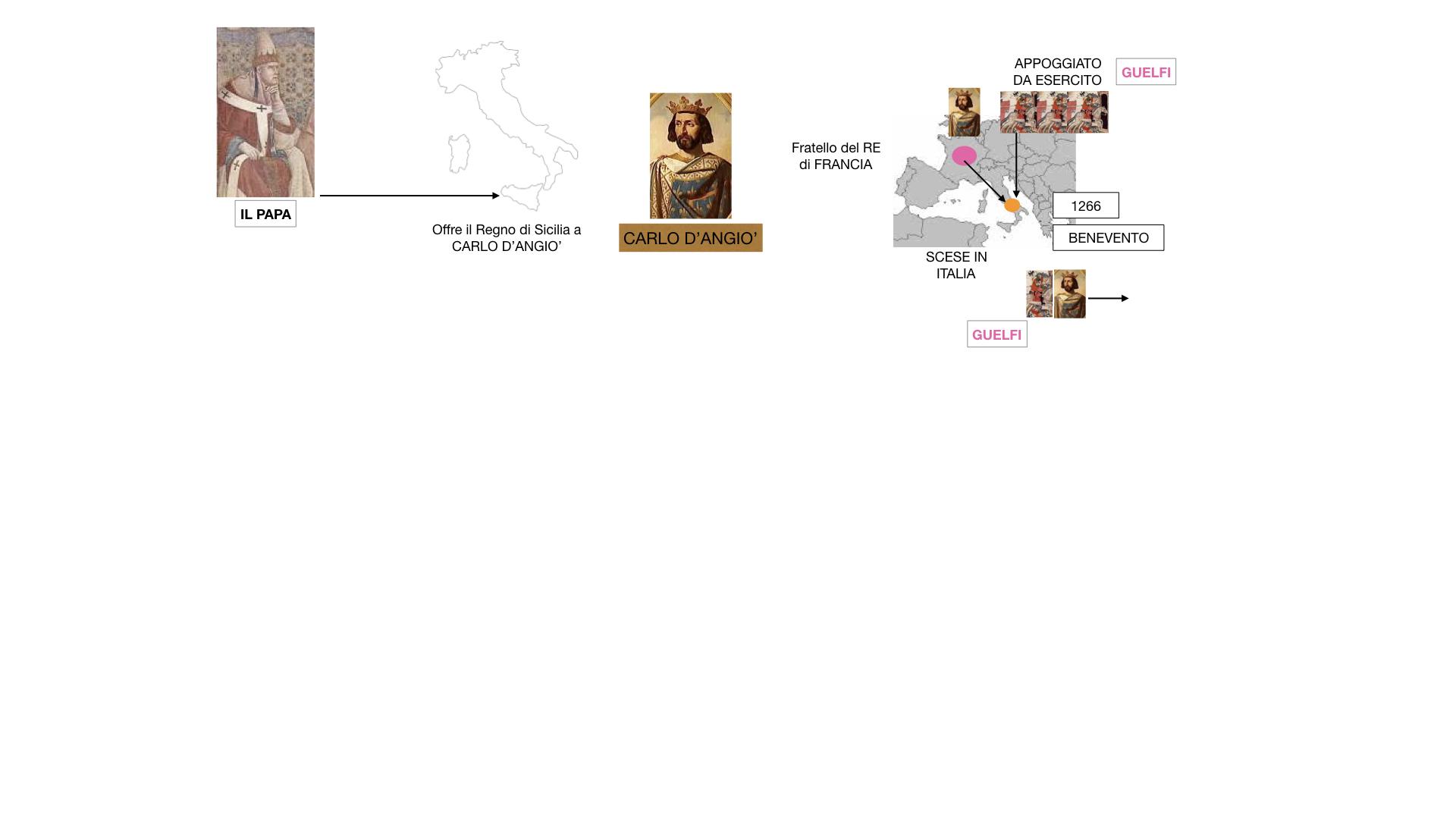 14.FEDERICO 2 si scontra con PAPA E COMUNI_SIMULAZIONE_estesa.025
