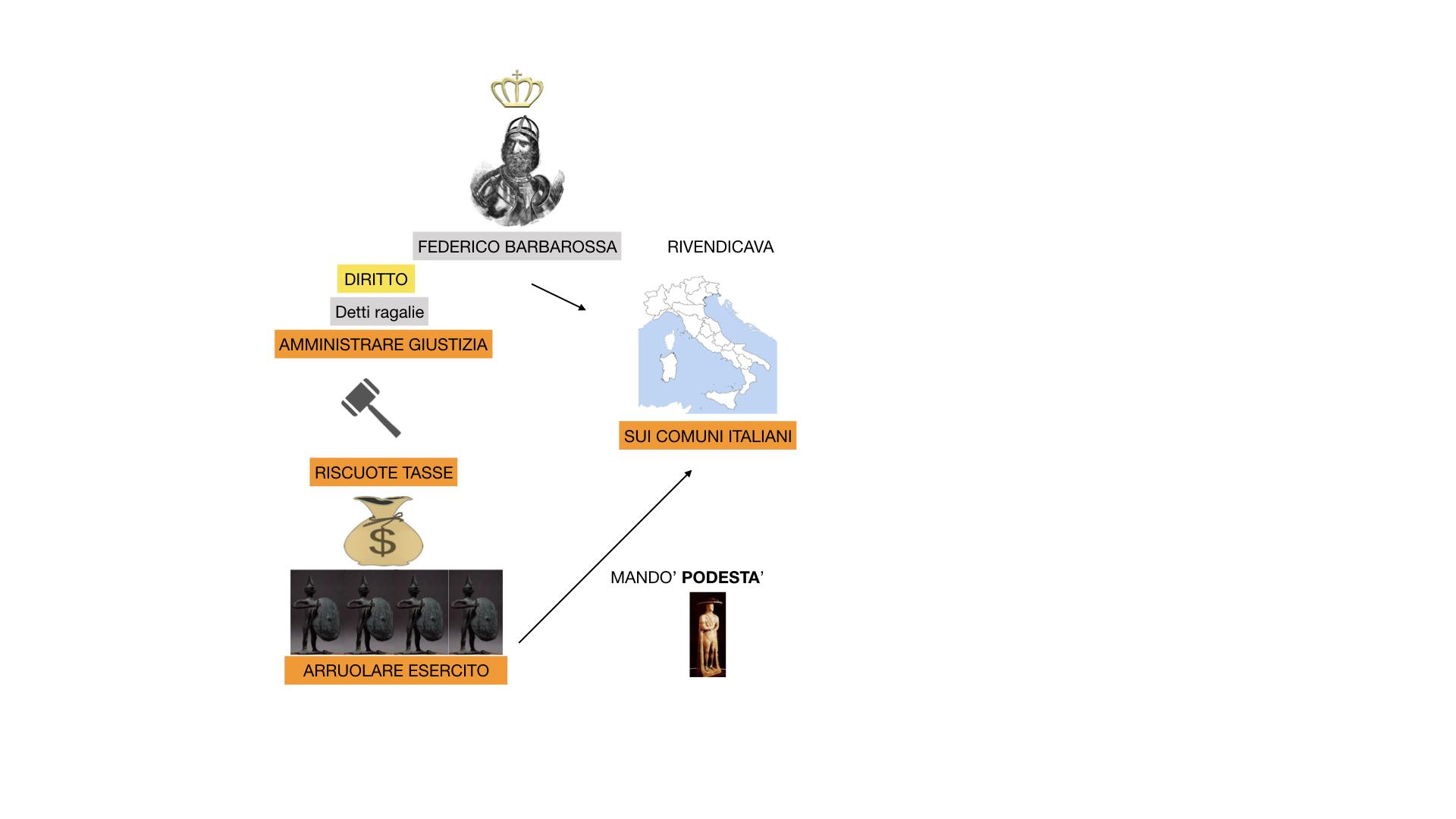 STORIA FEDERICO BARBAROSSA-MOVIMENTI RELIGIOSI_SIMULAZIONE_estesa.021