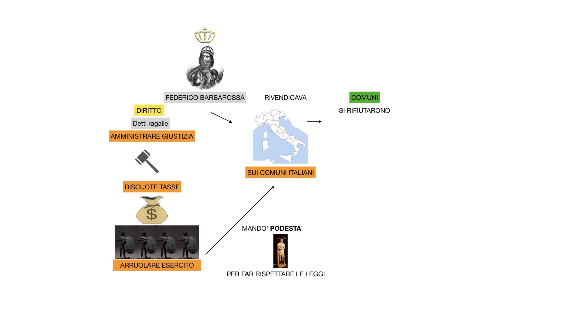 STORIA FEDERICO BARBAROSSA-MOVIMENTI RELIGIOSI_SIMULAZIONE_estesa.023
