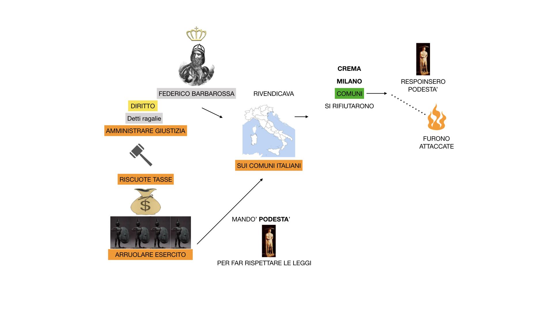 STORIA FEDERICO BARBAROSSA-MOVIMENTI RELIGIOSI_SIMULAZIONE_estesa.026