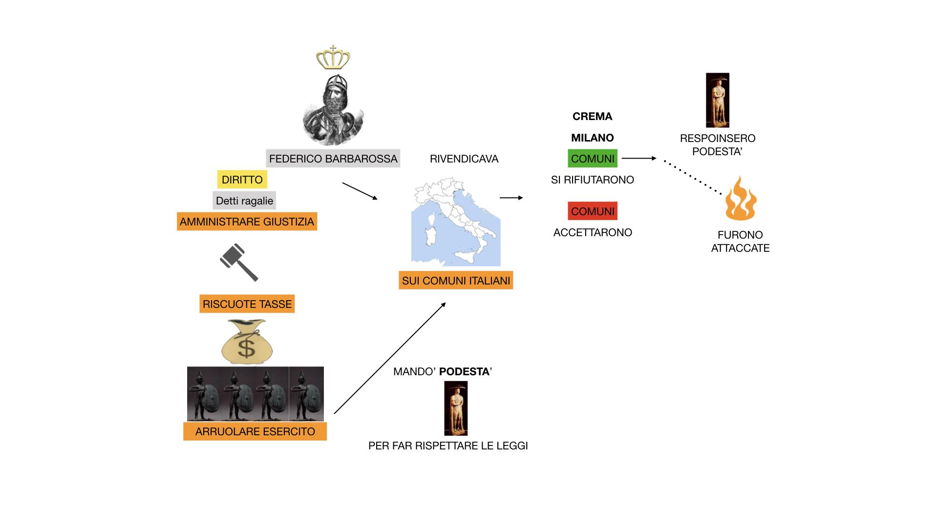 STORIA FEDERICO BARBAROSSA-MOVIMENTI RELIGIOSI_SIMULAZIONE_estesa.027