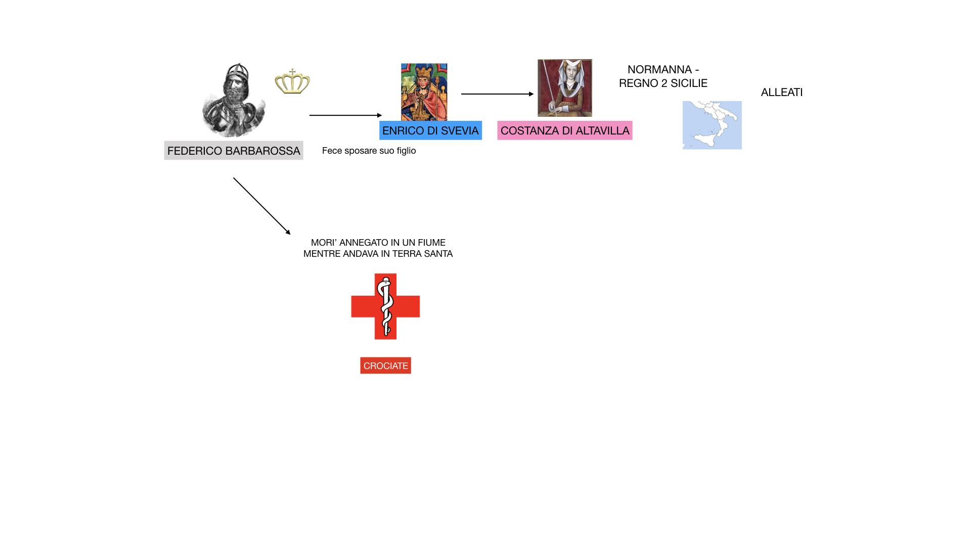 STORIA FEDERICO BARBAROSSA-MOVIMENTI RELIGIOSI_SIMULAZIONE_estesa.051