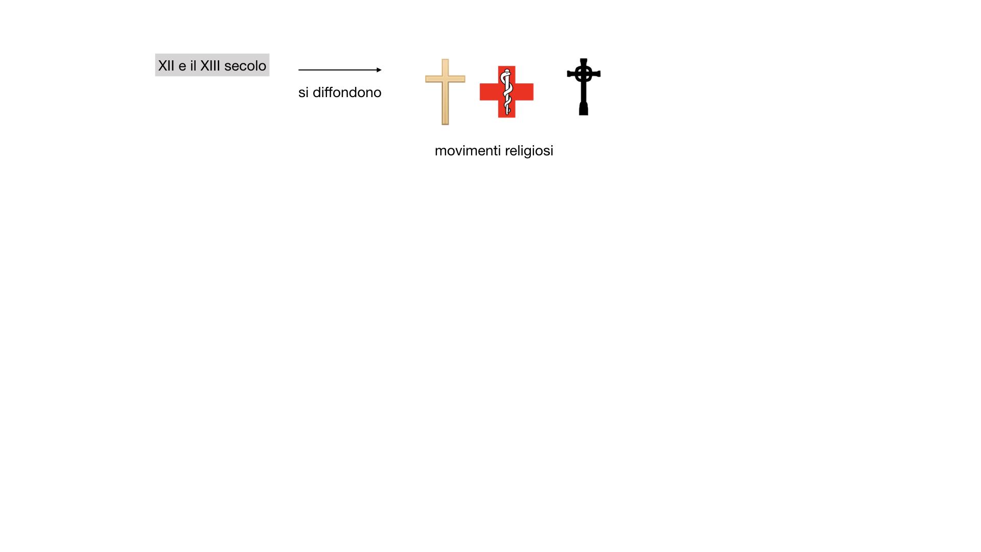 STORIA FEDERICO BARBAROSSA-MOVIMENTI RELIGIOSI_SIMULAZIONE_estesa.053