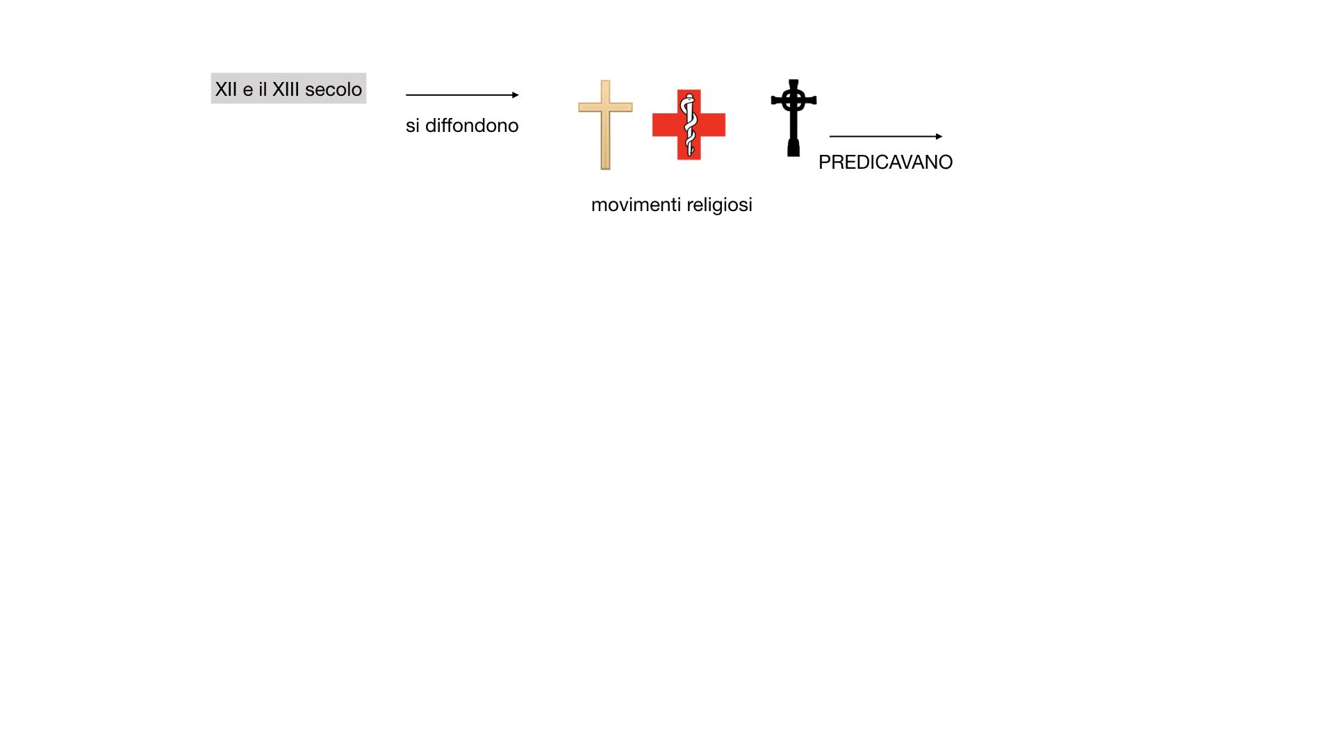 STORIA FEDERICO BARBAROSSA-MOVIMENTI RELIGIOSI_SIMULAZIONE_estesa.054