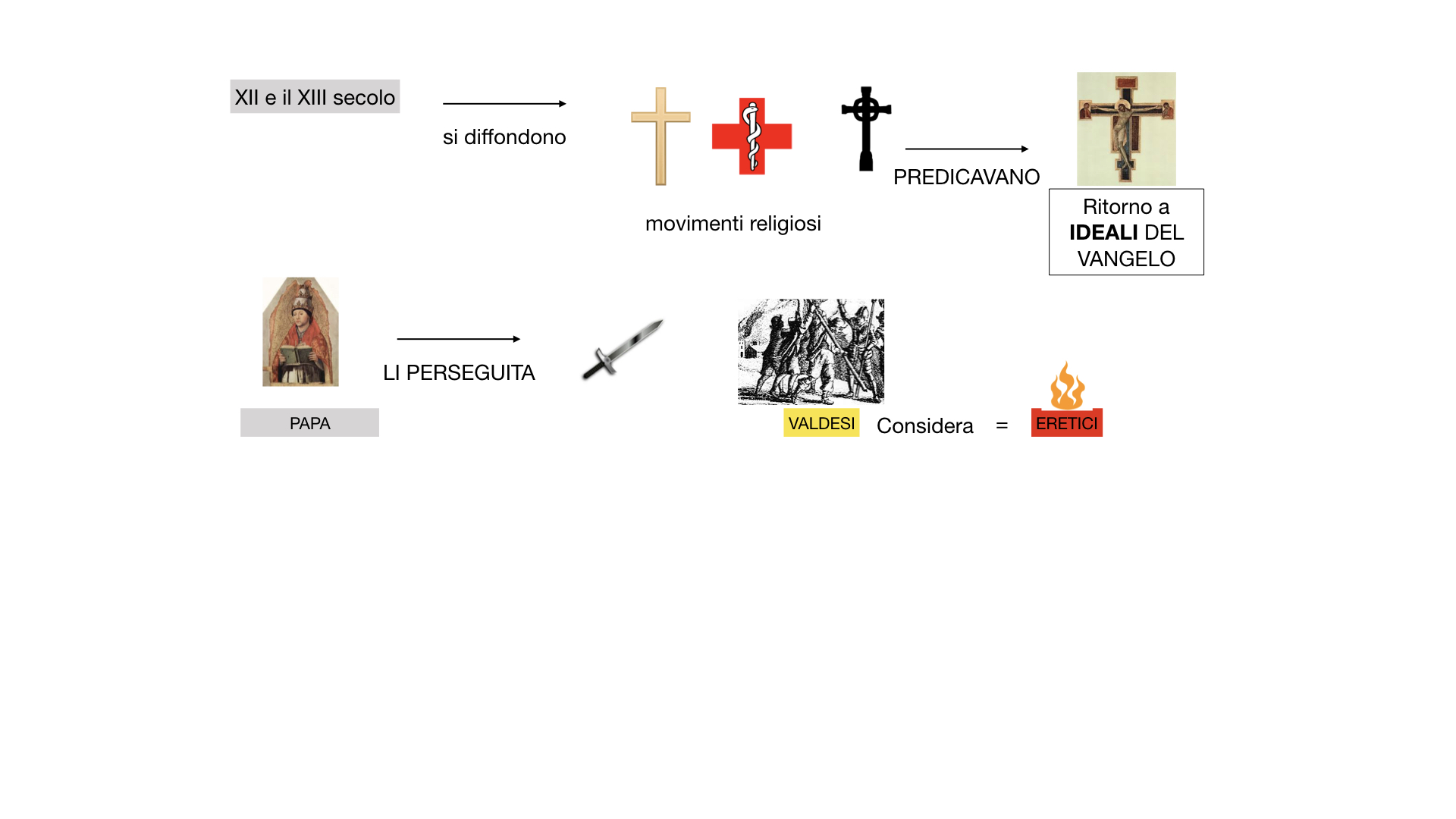 STORIA FEDERICO BARBAROSSA-MOVIMENTI RELIGIOSI_SIMULAZIONE_estesa.059