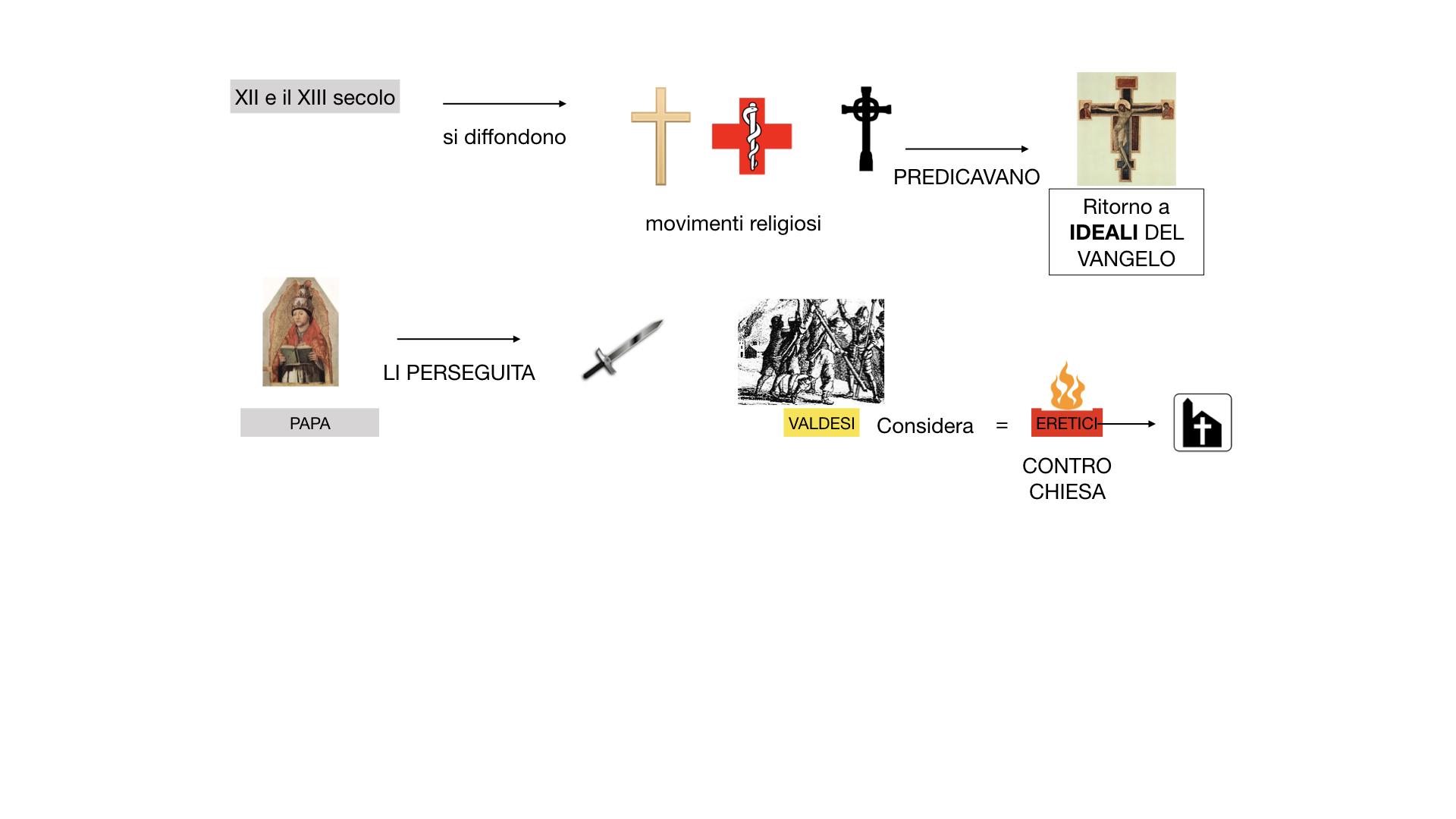 STORIA FEDERICO BARBAROSSA-MOVIMENTI RELIGIOSI_SIMULAZIONE_estesa.060